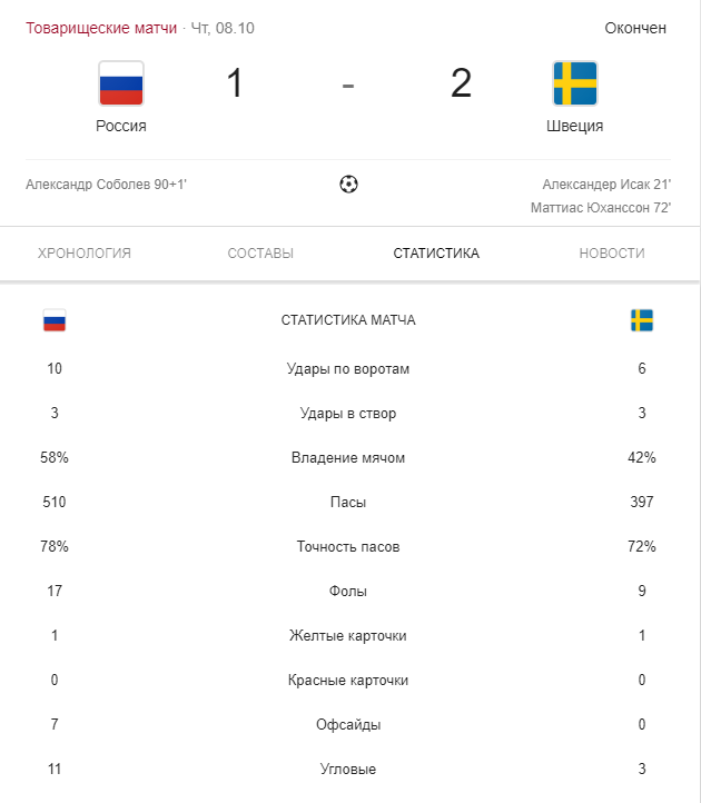 матч Россия Швеция