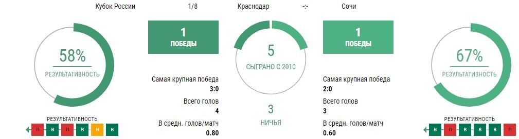 Прогноз на матч Краснодар - Сочи