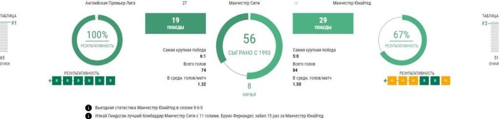 Статистика Манчестер Сити - Манчестер Юнайтед