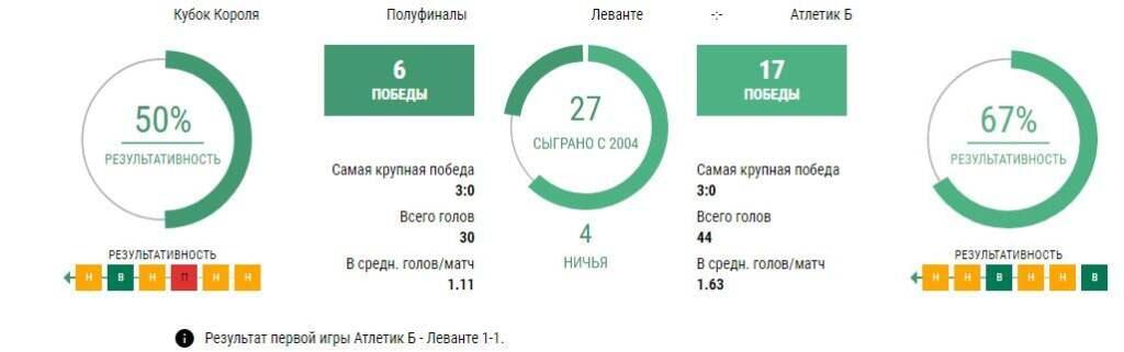 Прогноз и ставки на матч Леванте - Атлетик