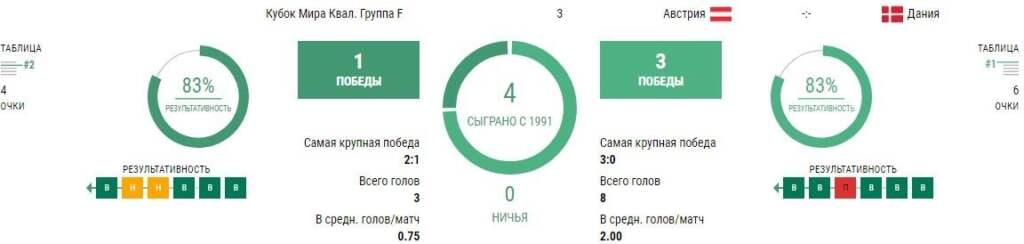 Статистика Австрия - Дания
