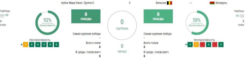 Статистика Бельгия - Беларусь