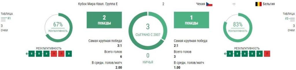 Статистика Чехия - Бельгия