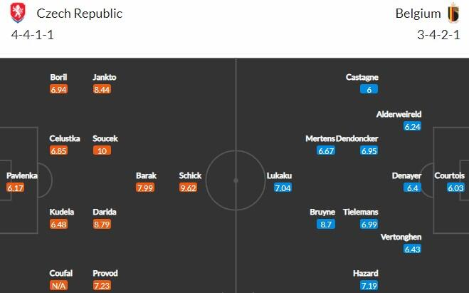Прогноз на матч Чехия - Бельгия