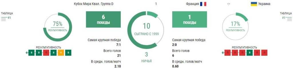 Статистика Франция - Украина