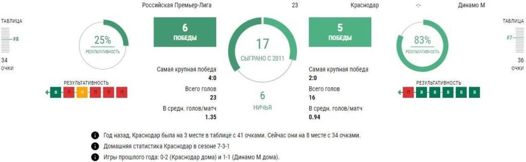 Статистика Краснодар - Динамо