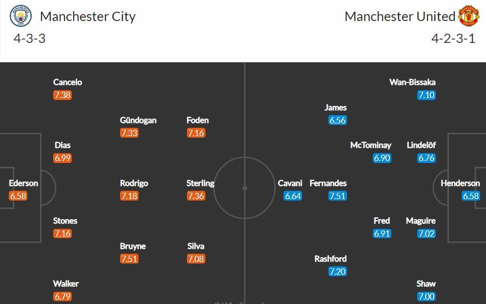 Составы на матч Манчестер Сити - Манчестер Юнайтед
