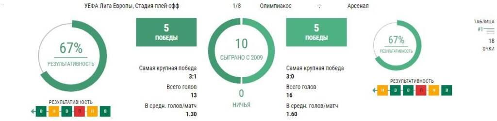 Олимпиакос - Арсенал