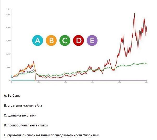 Сравнение прибыльности финансовых стратегий в ставках на спорт