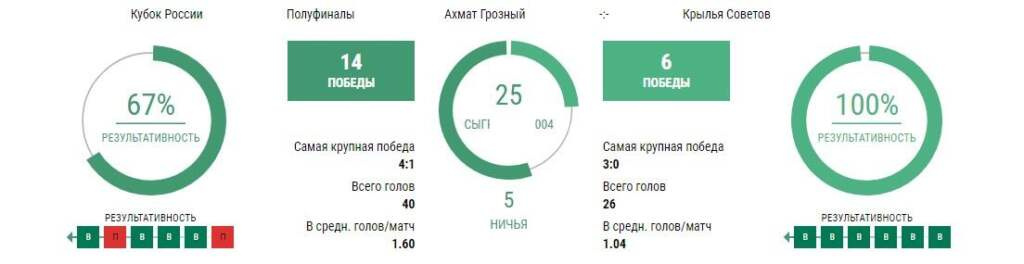 Статистика Ахмат - Крылья Советов