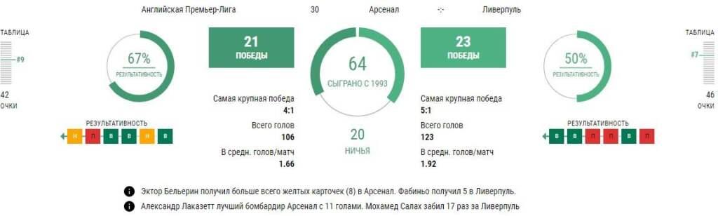 Статистика Арсенал - Ливерпуль