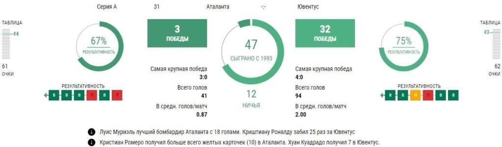 Статистика Аталанта - Ювентус