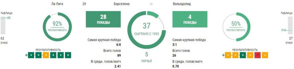 Статистика Барселона - Вальядолид