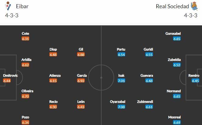 Прогноз на матч Эйбар - Реал Сосьедад