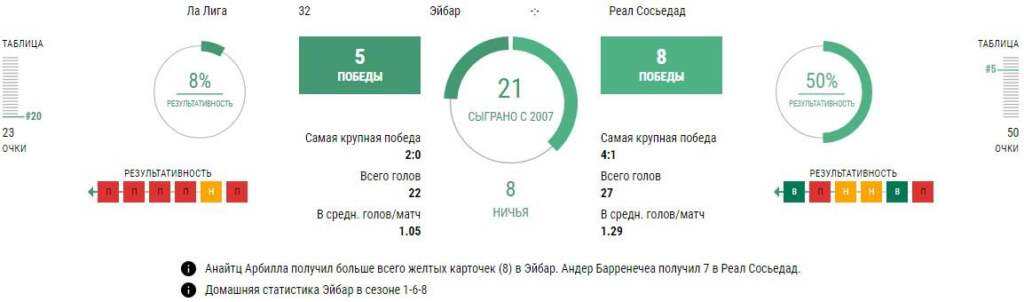 Статистика Эйбар - Реал Сосьедад