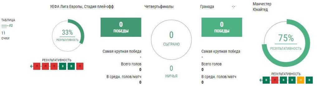 Статистика Гранада - Манчестер Юнайтед