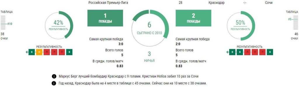 Статистика Краснодар - Сочи