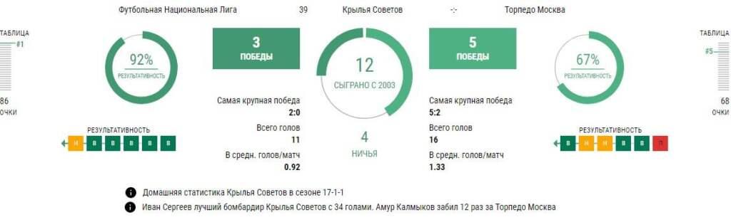 Статистика Крылья Советов - Торпедо