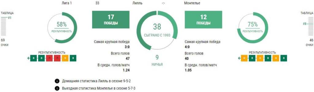 Статистика Лилль - Монпелье