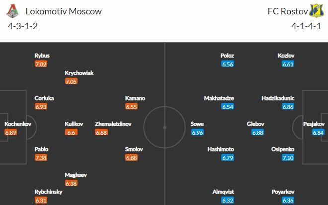 Прогноз на матч Локомотив - Ростов