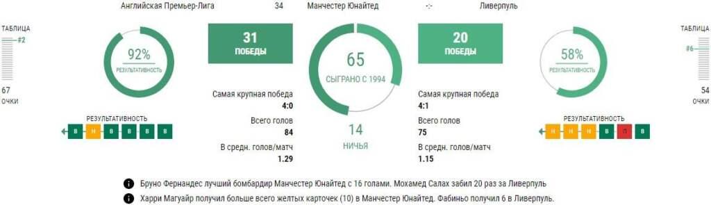 Статистика Манчестер Юнайтед - Ливерпуль