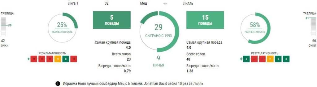 Статистика Метц - Лилль