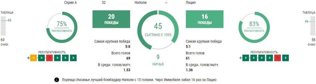 Статистика Наполи - Лацио