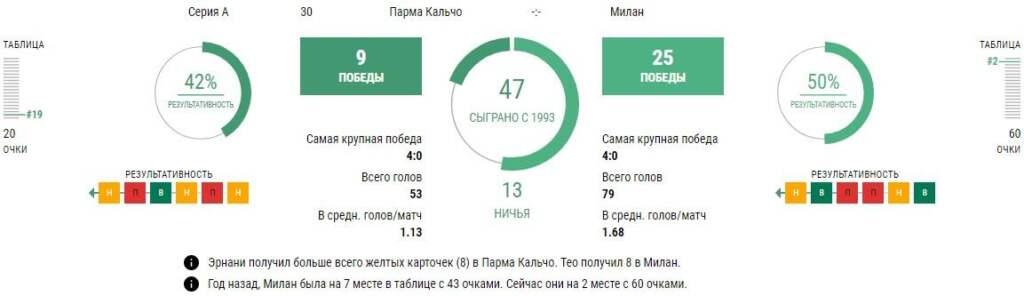 Статистика Парма - Милан