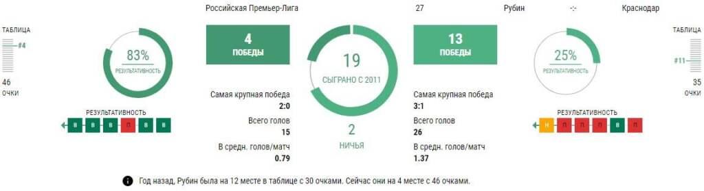 Статистика Рубин - Краснодар