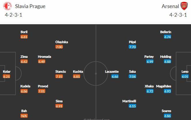 Прогноз на матч Славия Прага - Арсенал