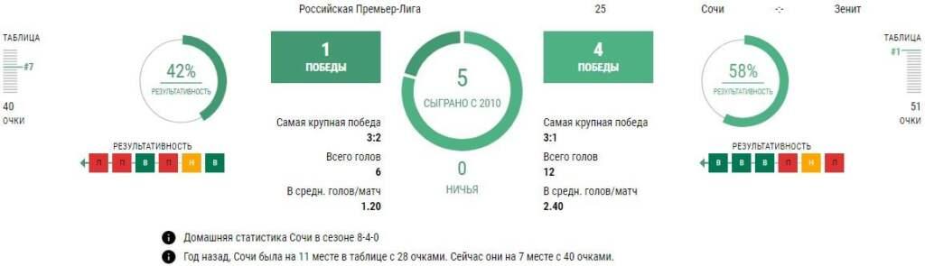 Статистика Сочи - Зенит