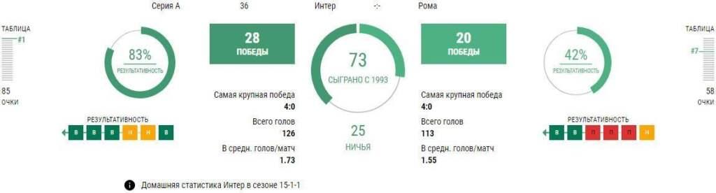 Статистика Интер - Рома