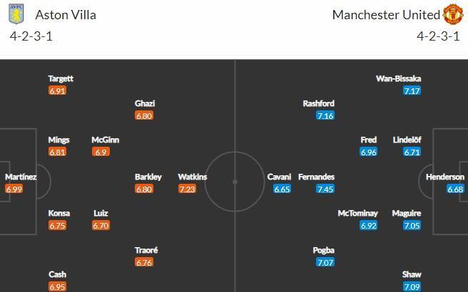 Составы Астон Вилла - Манчестер Юнайтед