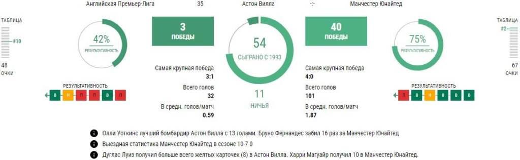 Статистика Астон Вилла - Манчестер Юнайтед