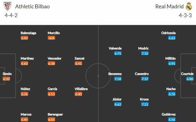 Прогноз на матч Атлетик - Реал Мадрид