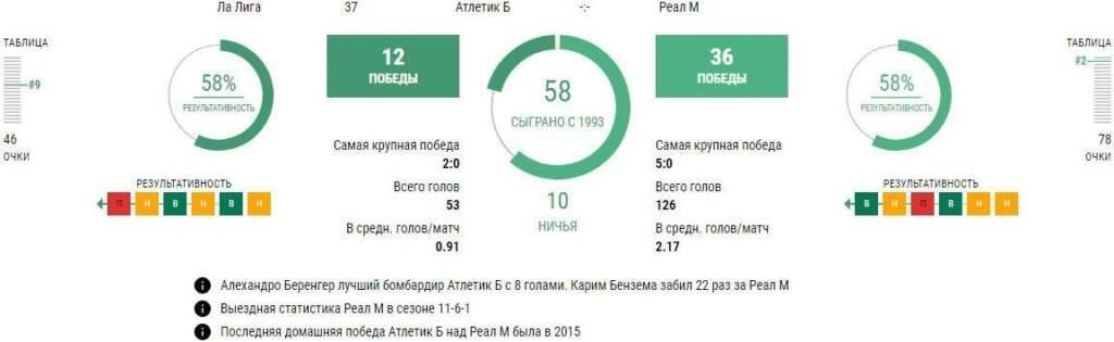 Личные встречи Атлетик - Реал Мадрид