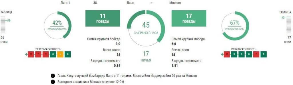Статистика Ланс - Монако