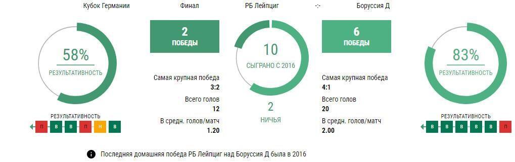 Статистика Лейпциг - Боруссия Дортмунд