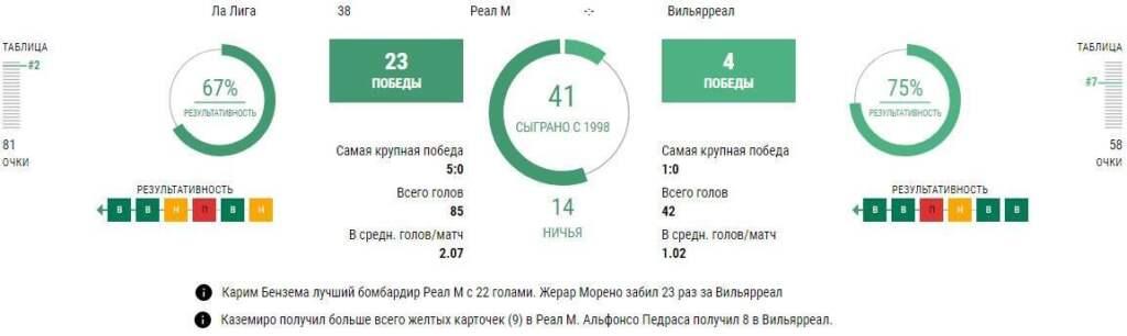 Статистика Реал Мадрид - Вильярреал