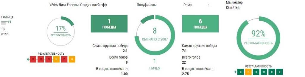 Статистика Рома - Манчестер Юнайтед