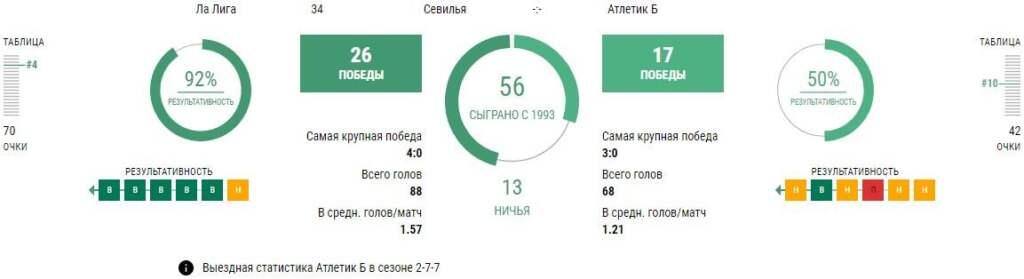 Статистика Севилья - Атлетик