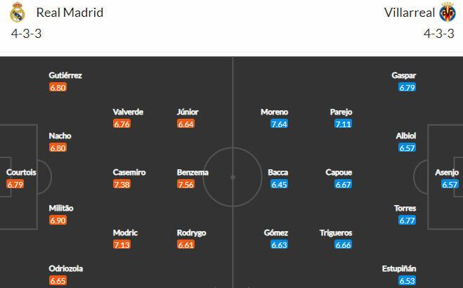 Составы Реал Мадрид - Вильярреал