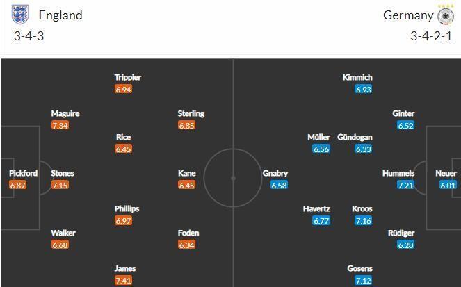 Прогноз на матч Англия - Германия