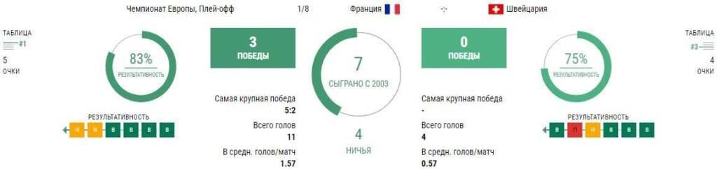 Статистика Франция - Швейцария