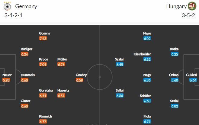 Прогноз на матч Германия - Венгрия