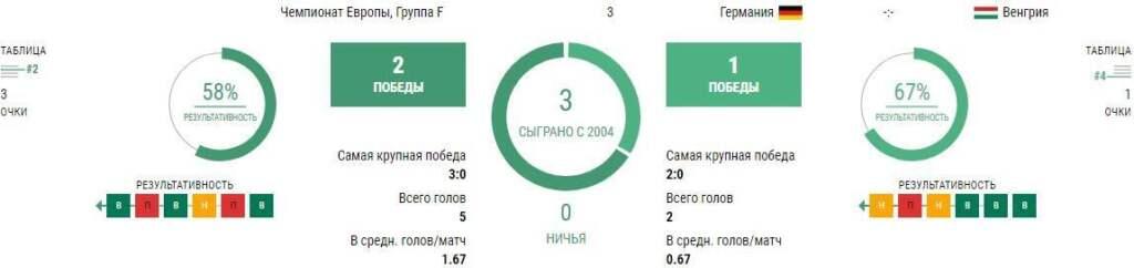 Статистика Германия - Венгрия