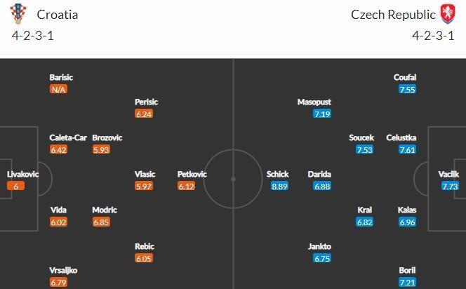 Прогноз на матч Хорватия - Чехия