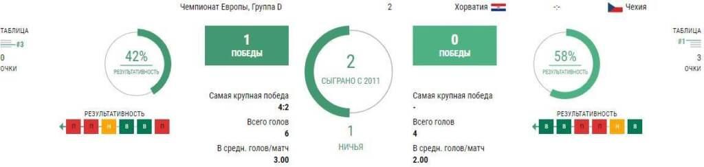 Состав Хорватия - Чехия