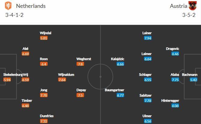 Прогноз на матч Нидерланды - Австрия