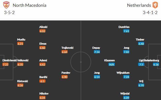 Прогноз на матч Северная Македония - Нидерланды